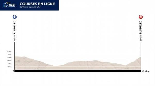 european_road_championships_road_race_profile_670