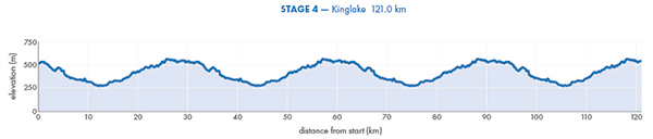 2017_herald_sun_tour_profile_stage_4