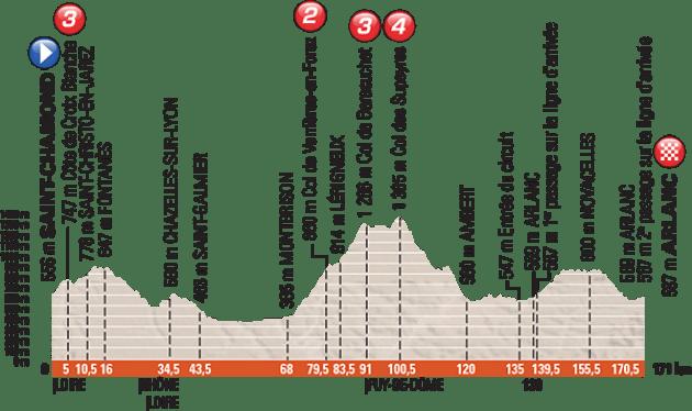 criterium_du_dauphine_stage_2_profile_670
