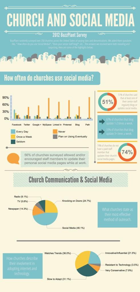church_socialmedia