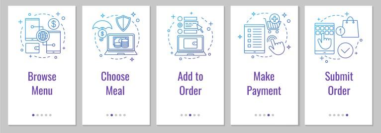 Etapas sequenciais no processo de pedido online para restaurantes