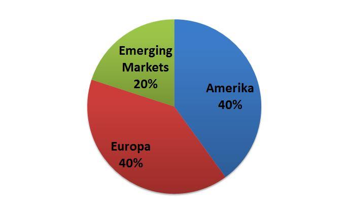 Ein allgemeines Beispiel nach Kategorien, wie ein 100 % Aktien-ETF-Portfolio aussehen kann.