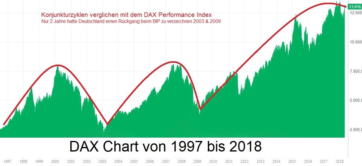 Aktien und die Auswirkung von Zinsen
