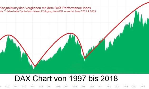 Konjunkturzyklus – Rezession überfällig?