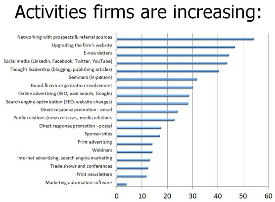Activities firms are increasing