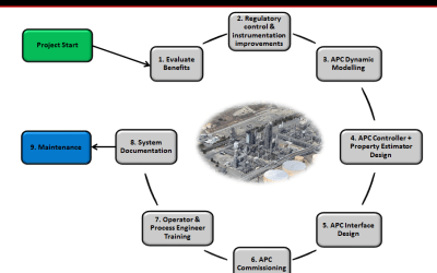Advanced Process Control Project