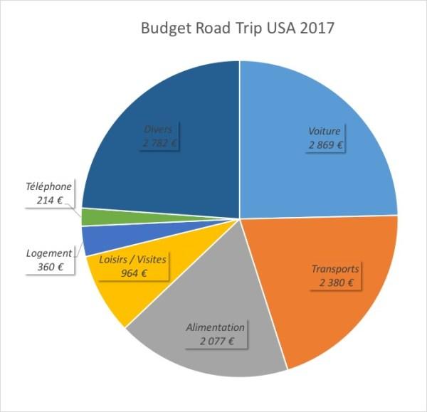 Répartition du budget global