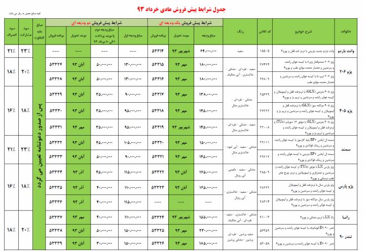 قیمت نمایندگی فروش محصولات ایران خودرو