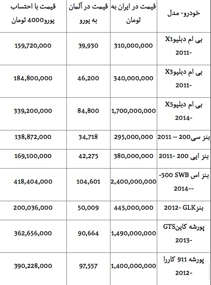 قیمت یک یورو در ایران