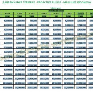 Premi Asuransi Travel