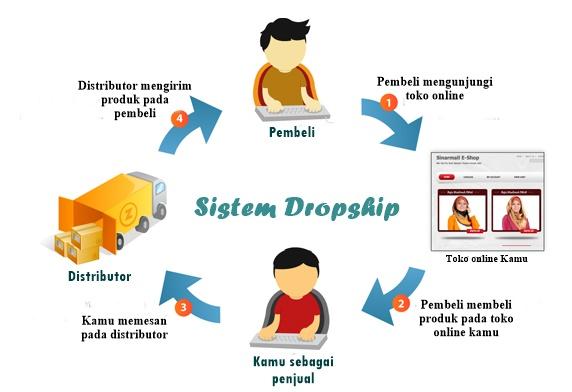 dropshipper online