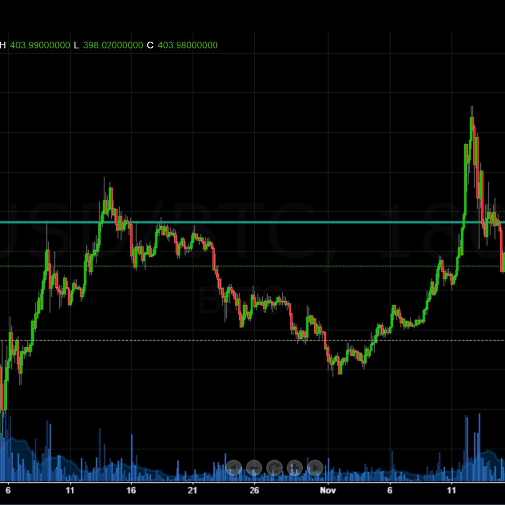 bitcoin Support Resistance