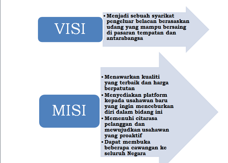 Rancangan Visi dan Misi