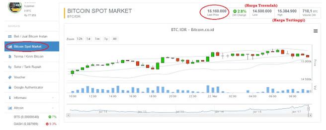 Siklus Pasar positif bitcoin spot market