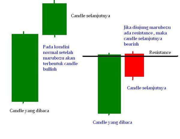 Open posisi dengan candlestick