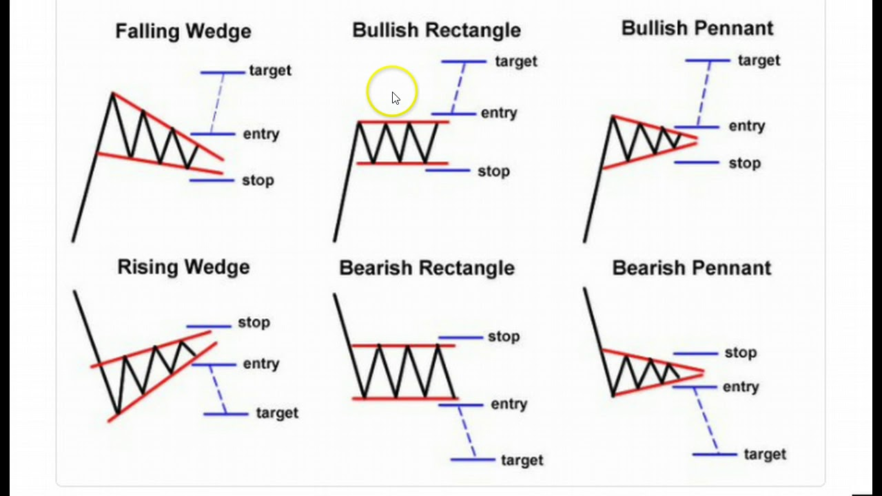 wedges pattern trend bitcoin