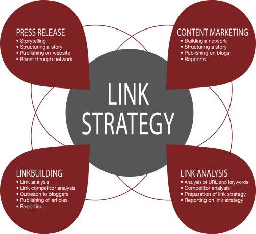 Link strategy