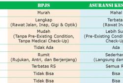 Bagus Mana Asuransi Vs BPJS? Ini Penjelasannya