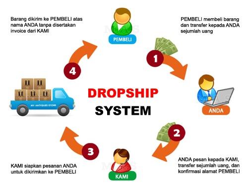 mekanisme dropshipping