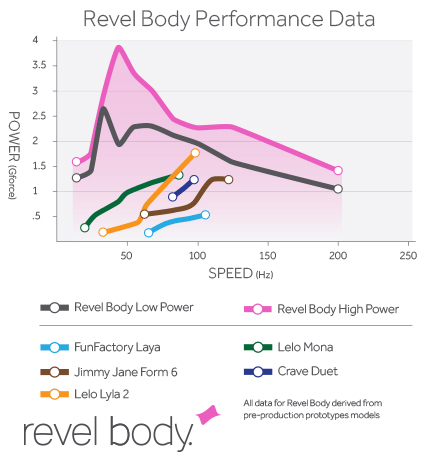 revel body sonic vibrator comparson review charts pictures