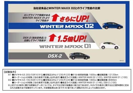 dunlop-himself-sing-the-highest-ever-masterpiece-studless-tire-winter-maxx-02-is-released20160628-7