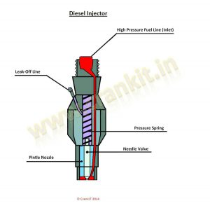 Injector: How A Fuel Injector Works? Design And Working Principle