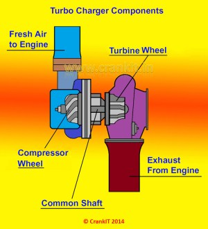 What is a Turbocharger and how it works?  CarBikeTech
