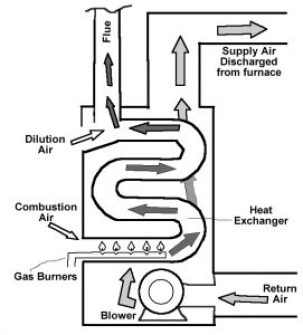 furnace heat exchanger drawing