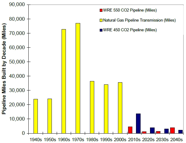 PNNL Comparison of CCS and natural gas infrastructure growth