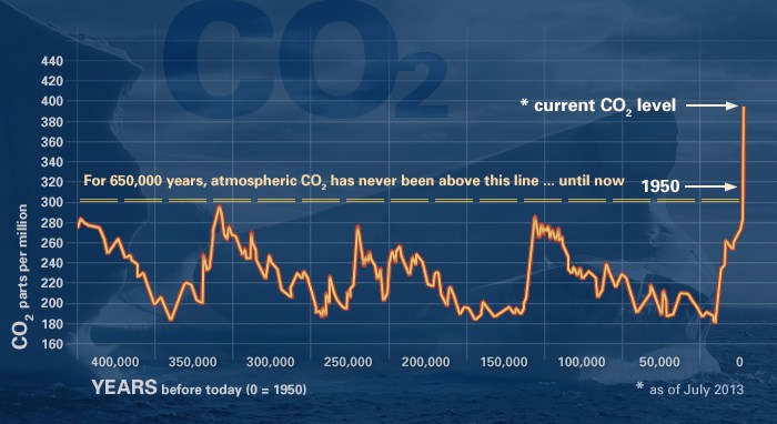 Atmospheric Carbon Dioxide Global Climate Change