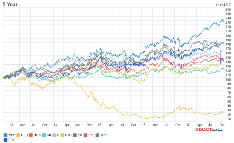 Share Performance of Top 10 Utility Companies