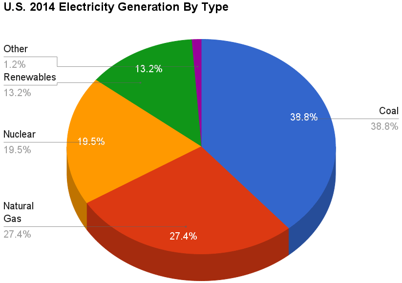 U.S. 2014 Electricity Generation By Type
