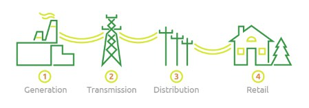 Vertically Integrated Utility Electricity
