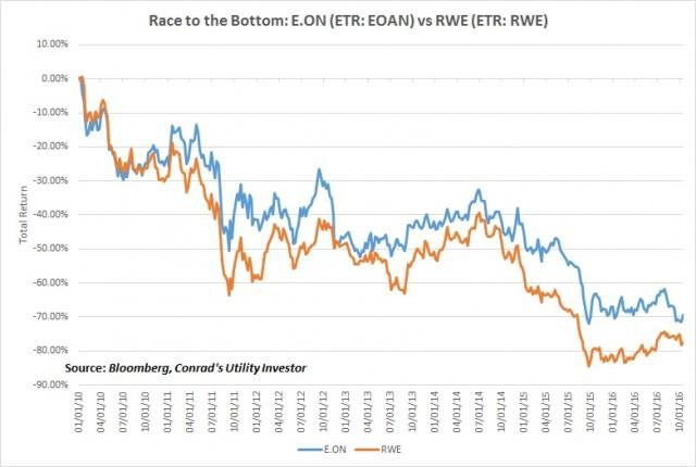 Race To The Bottom: E.On (ETR: EOAN) vs RWE (ETR: RWE)