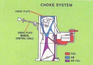 Manual Choke