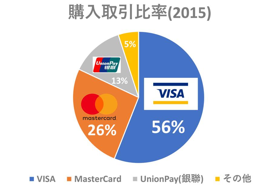 VISAとJCBとMastercardの違いとおすすめ|どれでクレジットカードに申し込むべき?