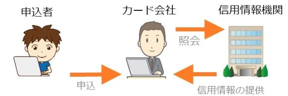 信用情報機関への照会