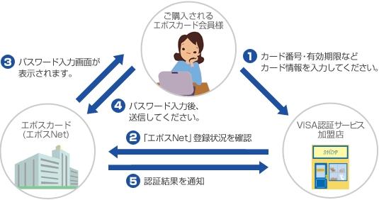 エポスカード 本人認証サービスの仕組み