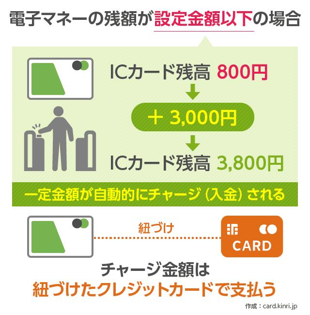 オートチャージ方法(改札)