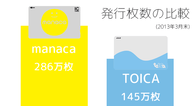 TOICAとmanacaの発行枚数の比較