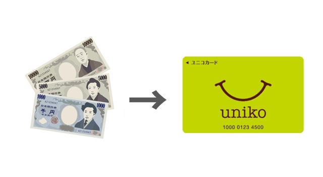 ユニコに現金チャージ