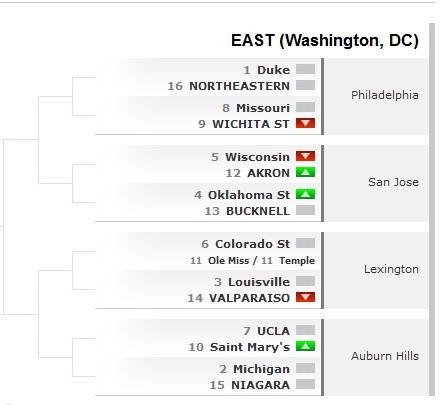 Bracketology - NCAA College Basketball Brackets and Predictions - ESPN