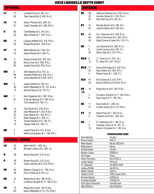 UofL 2018 Alabama Game Depth Chart