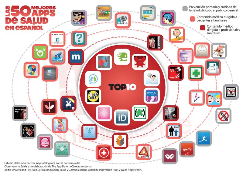 Infografía las 50 mejores App de salud en español