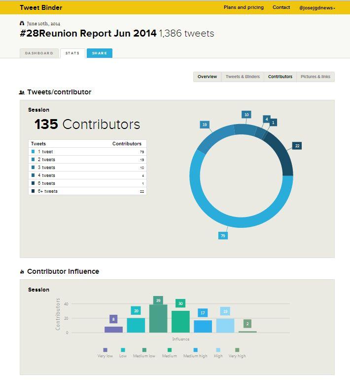 Participantes en Twitter con #28Reunion