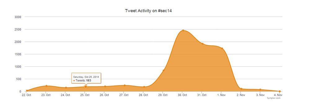 Actividad twitter sec14