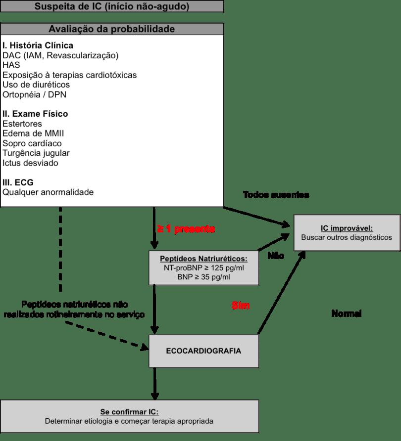 Algoritmo para o diagnóstico de IC de início não-agudo.