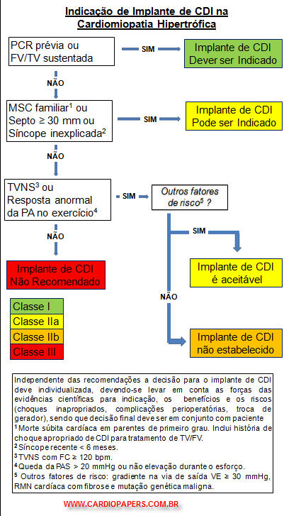 Cardiomiopatia hipertrófica - CDI