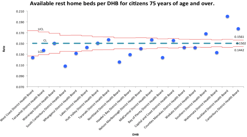 Available rest home beds by DHB, August 2017