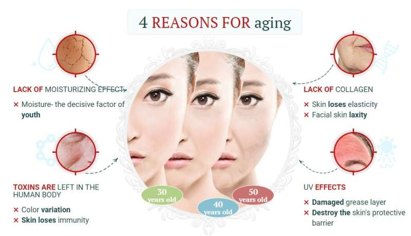 4 Reasons for skin aging